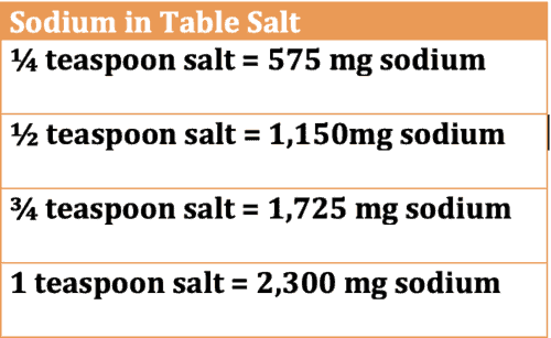 table showing amounts of sodium in table salt