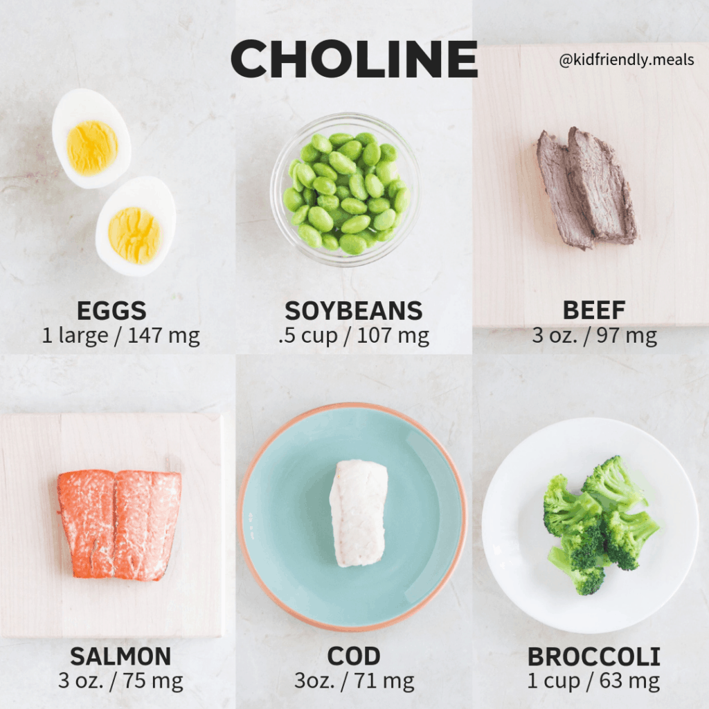six image collage showing top food sources of choline, including eggs, soybeans, beef, and salmon