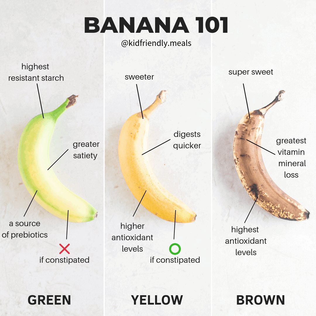 infographic with 3 bananas showing the difference between green, yellow, and brown ones